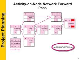 images of network diagram activity on node   diagramsproject planning