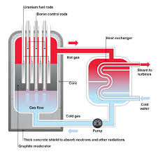 bbc   standard grade bitesize physics   generation of electricity    advantages