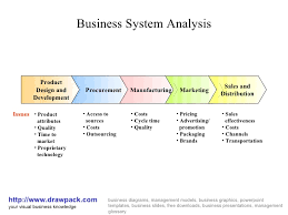 business system analysis diagrambusiness system analysis http     drawpack com your visual business knowledge drawpacks business diagrams