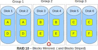 RAID 10 Vs RAID 01 (RAID <b>1</b>+0 Vs RAID 0+<b>1</b>) Explained with Diagram