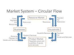 econ    microeconomicscircular flow