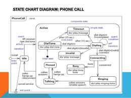 interaction and state modelingstate chart diagram  thread life cycle