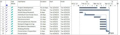 project schedule network diagrams photo album   diagramsnetwork diagram amp gantt chart strange solutions