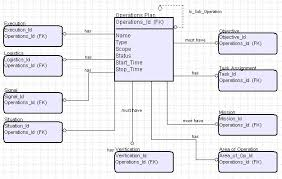 div   logical data model diagrams for dodaf
