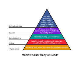 motivating listeners hierarchy of needs