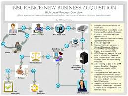 insurance new business process diagraminsurance new business process diagram  insurance  new business acquisition high level