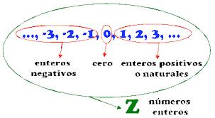 Resultado de imagen de números enteros ejemplos