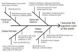 fishbone diagram   uncyclopedia   fandom powered by wikiafishbone diagram