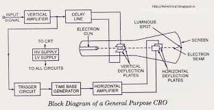 electrical and electronics tutorials  explanation to the block    block diagram of cro