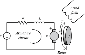 control tutorials for matlab and simulink motor speed simulink dc motor speed simulink modeling