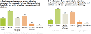 preparing for the digital business transformation deloitte 2016 mit question4 5