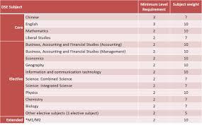 prospective students hang seng management college m1 m2 is considered as an elective subject in the 2017 18 admission score calculation the following table also reveals that the subject weights are