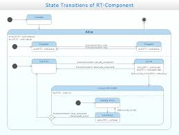 uml state machine diagram   design of the diagrams   business    uml state machine diagram   state transitions of rt component