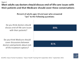 faqs medicare s role in end of life care the henry j kaiser figure 2 most adults say doctors should discuss end of life care issues