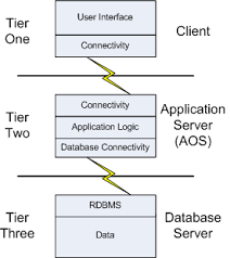 aos overview  ax  three tier architecture diagram