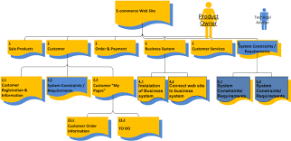 product flow diagram   portfolio  programme and project managementthe product breakdown structure is used to get a common view and understanding of all the
