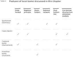 The Sparkassen and cantonal banks illustrate the potential for local banks  backed by the public sector      Demos