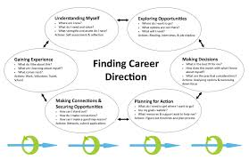 it all adds up career services here s a diagram that shows a process for finding career direction