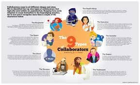 the types of collaborators infographic mr office co uk 9 types of collaborators infographic