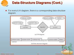 silberschatz  korth and sudarshana  database system concepts    ©silberschatz  korth and sudarshana  database system concepts data structure diagrams  cont