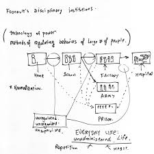 taeyoon choi notes on the control society you be familiar michel foucault s critique of the panopticon a structure where an all seeing eye surveils and constructs a centralized power