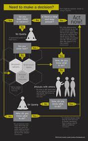 best images about decision making cognitive bias an infographic process flow chart on decision making to understand choice making dynamics