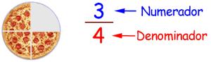 Resultado de imagen de numerador y denominador de una fraccion