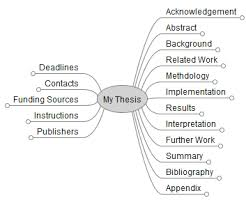 thesis writing up ASB Th  ringen     How to write a thesis Bachelor Master or PhD and which Typical structure of a PhD