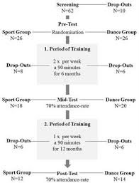 Dancing or Fitness Sport? The Effects of Two Training ... - Frontiers