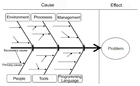 best images of root cause diagram blank   root cause and effect    root cause analysis fishbone diagram template