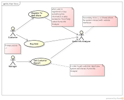 uml   use case diagram   system as an actor that collect customer    enter image description here