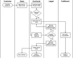 how to create a swim lane diagram   leancor supply chain grouphow to create a swim lane diagram