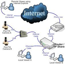ip cameras    network diagram for usb ip cameras click on image for larger view