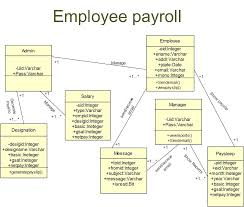 Er Diagram For Payroll System Employee Payroll System