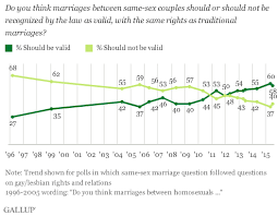 Do you think marriages between same sex couples should or should not be recognized by Gallup Com
