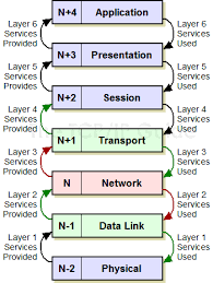 the tcp ip guide    quot n quot  notation and other osi model layer terminology